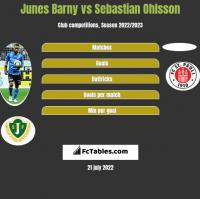 Junes Barny vs Sebastian Ohlsson h2h player stats