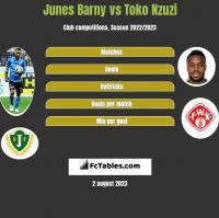 Junes Barny vs Toko Nzuzi h2h player stats