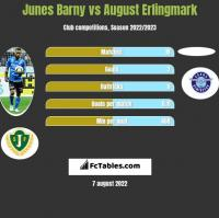 Junes Barny vs August Erlingmark h2h player stats