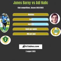 Junes Barny vs Adi Nalic h2h player stats