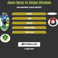 Junes Barny vs Sargon Abraham h2h player stats