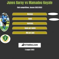 Junes Barny vs Mamadou Koyate h2h player stats