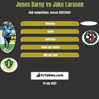 Junes Barny vs Jake Larsson h2h player stats