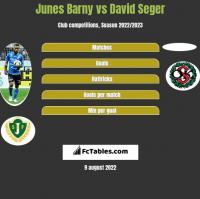 Junes Barny vs David Seger h2h player stats