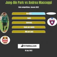 Jung-Bin Park vs Andrea Maccoppi h2h player stats