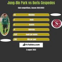 Jung-Bin Park vs Boris Cespedes h2h player stats