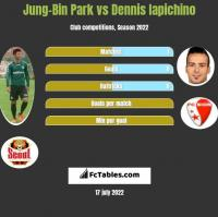 Jung-Bin Park vs Dennis Iapichino h2h player stats