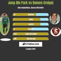 Jung-Bin Park vs Domen Crnigoj h2h player stats