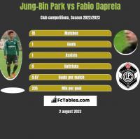 Jung-Bin Park vs Fabio Daprela h2h player stats