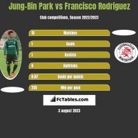Jung-Bin Park vs Francisco Rodriguez h2h player stats