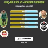 Jung-Bin Park vs Jonathan Sabbatini h2h player stats