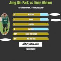 Jung-Bin Park vs Linus Obexer h2h player stats