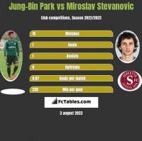 Jung-Bin Park vs Miroslav Stevanovic h2h player stats