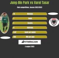 Jung-Bin Park vs Varol Tasar h2h player stats