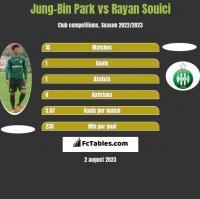 Jung-Bin Park vs Rayan Souici h2h player stats