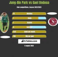 Jung-Bin Park vs Gael Ondoua h2h player stats
