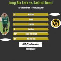 Jung-Bin Park vs Kastriot Imeri h2h player stats