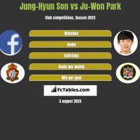 Jung-Hyun Son vs Ju-Won Park h2h player stats