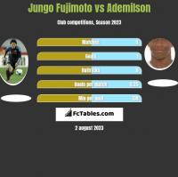 Jungo Fujimoto vs Ademilson h2h player stats
