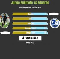 Jungo Fujimoto vs Eduardo h2h player stats