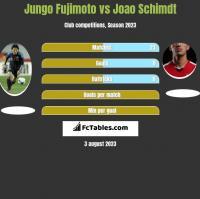 Jungo Fujimoto vs Joao Schimdt h2h player stats