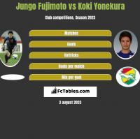 Jungo Fujimoto vs Koki Yonekura h2h player stats