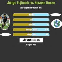 Jungo Fujimoto vs Kosuke Onose h2h player stats