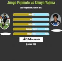 Jungo Fujimoto vs Shinya Yajima h2h player stats