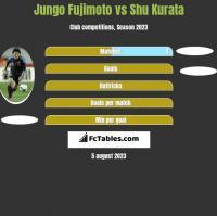 Jungo Fujimoto vs Shu Kurata h2h player stats