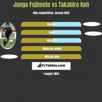 Jungo Fujimoto vs Takahiro Koh h2h player stats