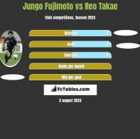 Jungo Fujimoto vs Reo Takae h2h player stats