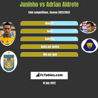Juninho vs Adrian Aldrete h2h player stats