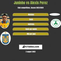 Juninho vs Alexis Perez h2h player stats