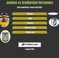 Juninho vs Arelibetsiel Hernandez h2h player stats