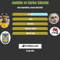Juninho vs Carlos Salcedo h2h player stats