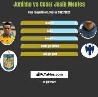 Juninho vs Cesar Jasib Montes h2h player stats