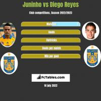 Juninho vs Diego Reyes h2h player stats