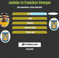 Juninho vs Francisco Venegas h2h player stats