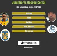 Juninho vs George Corral h2h player stats