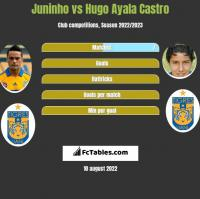 Juninho vs Hugo Ayala Castro h2h player stats