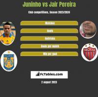 Juninho vs Jair Pereira h2h player stats