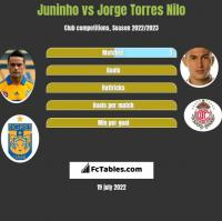 Juninho vs Jorge Torres Nilo h2h player stats