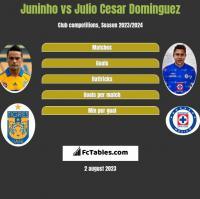 Juninho vs Julio Cesar Dominguez h2h player stats