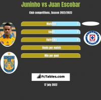 Juninho vs Juan Escobar h2h player stats
