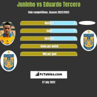 Juninho vs Eduardo Tercero h2h player stats