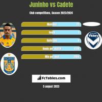 Juninho vs Cadete h2h player stats