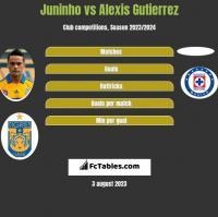 Juninho vs Alexis Gutierrez h2h player stats