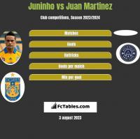 Juninho vs Juan Martinez h2h player stats