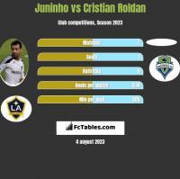 Juninho vs Cristian Roldan h2h player stats