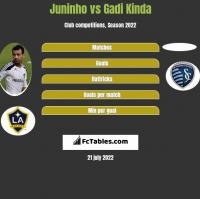 Juninho vs Gadi Kinda h2h player stats